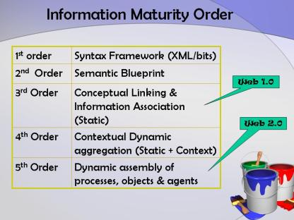 Information Maturity Order