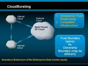 cloud_bursting