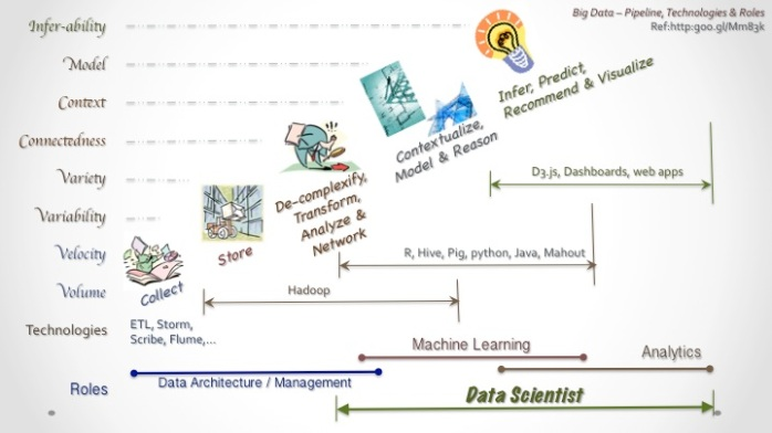 Data Science 02