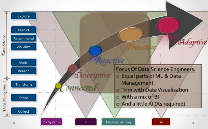 Data Science Engineers 01-02