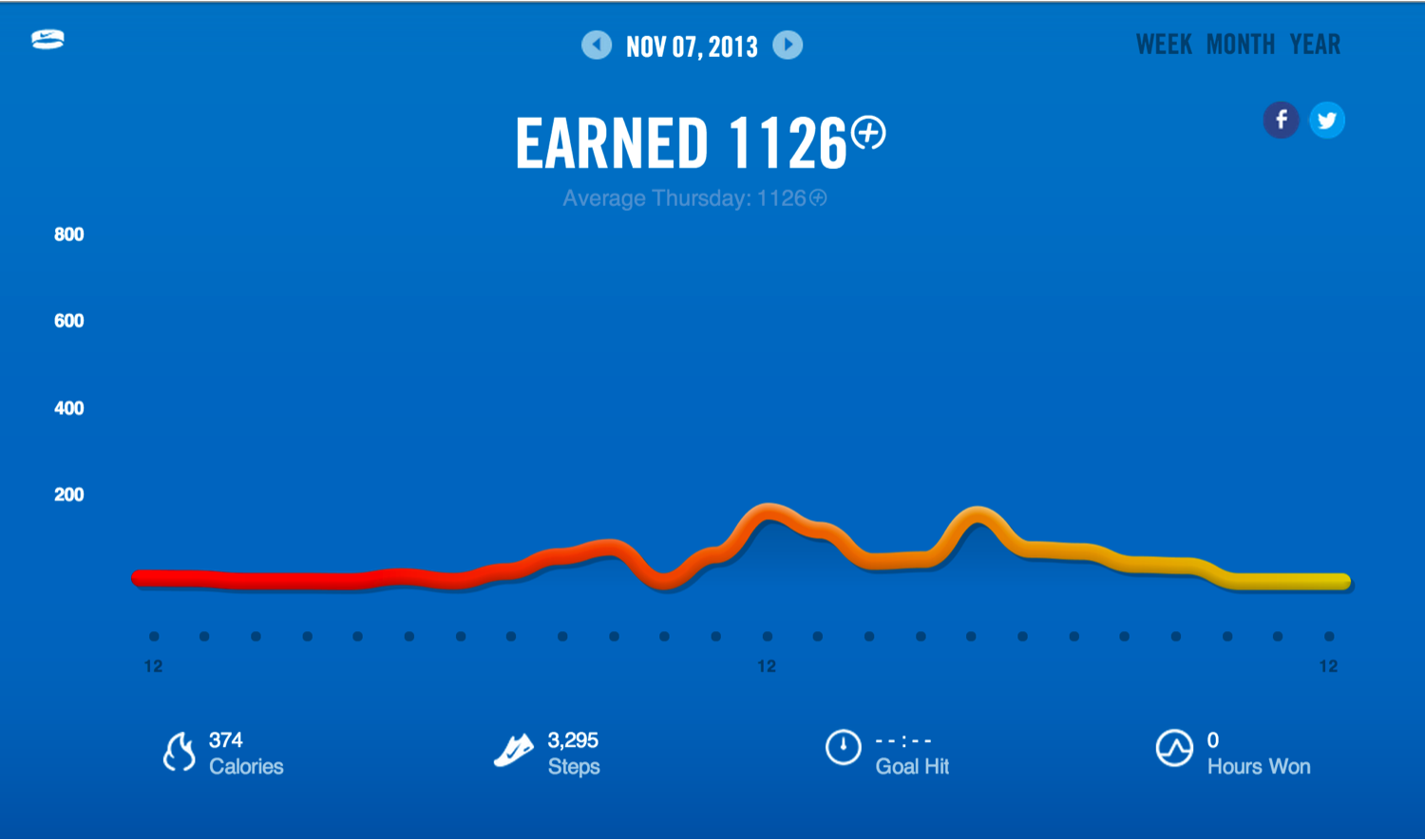 One Band to Rule them all – Nike FuelBand+ vs. Fitbit Flex ...