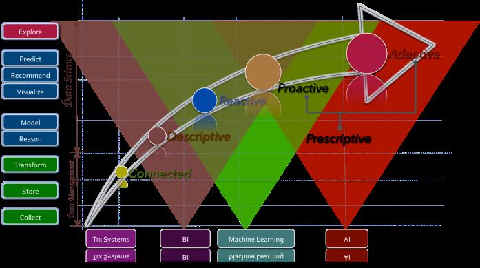 Reactive-Adaptive