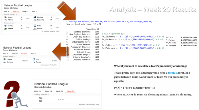 The Art of NFL Ranking, the ELO Algorithm and